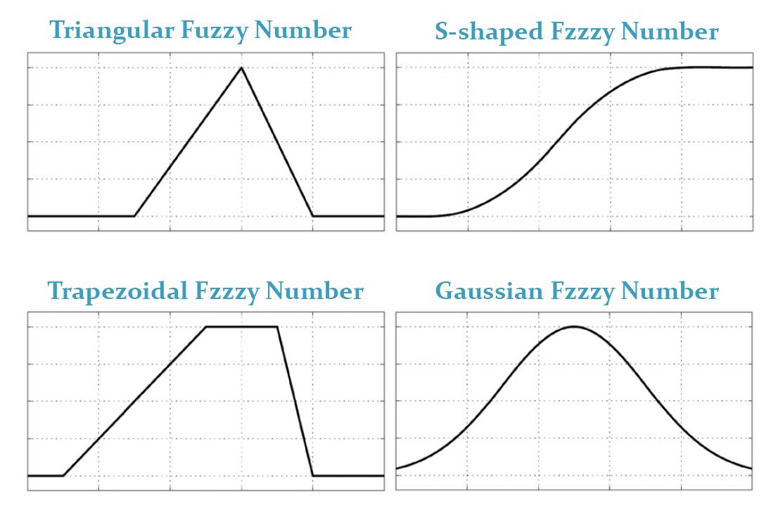 Fuzzy Logic is not Fuzzy | سيريا ماث